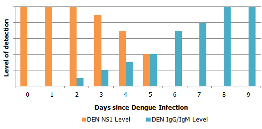 Dengue Level of Detection Figure